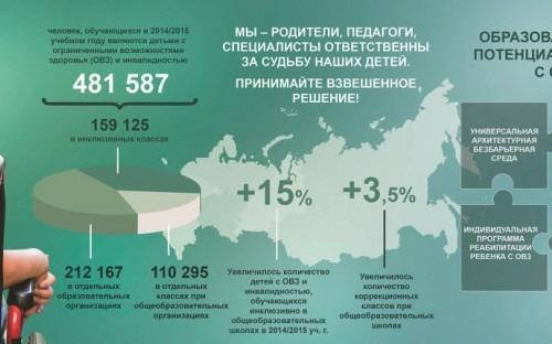 Инфографика. В Минобрнауки России подвели итоги ФЦПРО по направлению «социализация детей».
