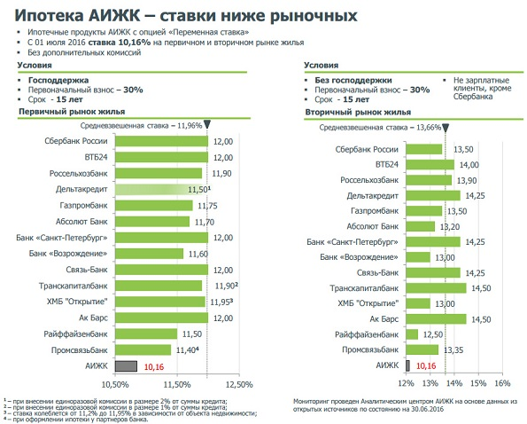 Проценты на ипотеку спб
